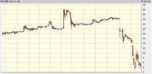 Stocks Trading for Beginners: Trading PSE Stocks Online