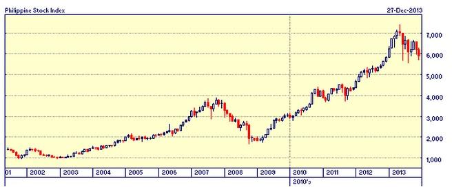 PSEi2002-2013_zps4b0bda56.jpg
