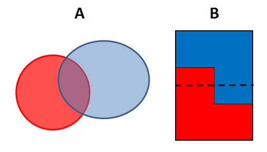 overlapping-propertis