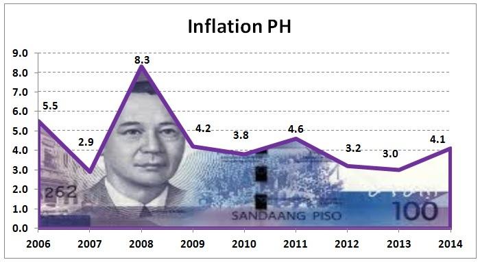 Inflation PH_zps3mb9uy2i.jpg
