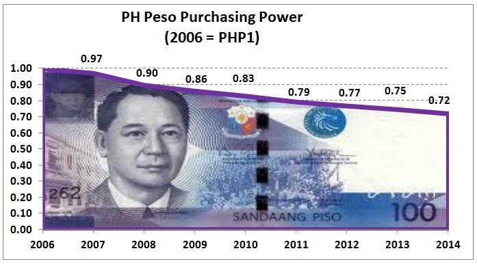 Peso Purchasing Power_zpsk5jygzn4.jpg