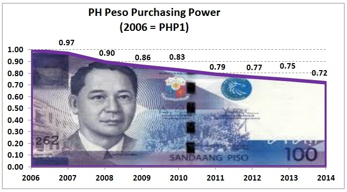 Peso Purchasing Power_zpsk5jygzn4.jpg