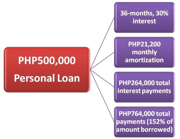 Personal Loan Cost