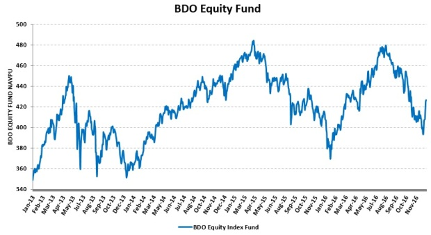 bdo-equity-fund_20170106_no-buy
