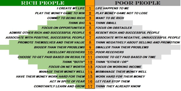 17 Wealth Principles