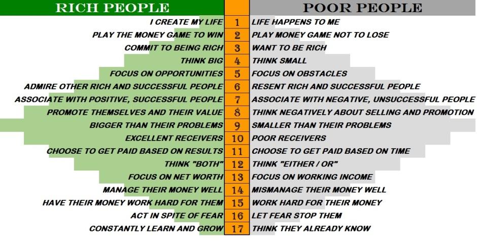 17 Wealth Principles - Secrets of Millionaire Mind