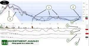 Technical Analysis FNI 20170718